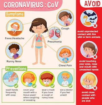 Diagram met coronavirus met symptomen en preventies