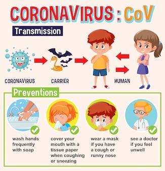 Diagram met coronavirus met transmisson en preventies