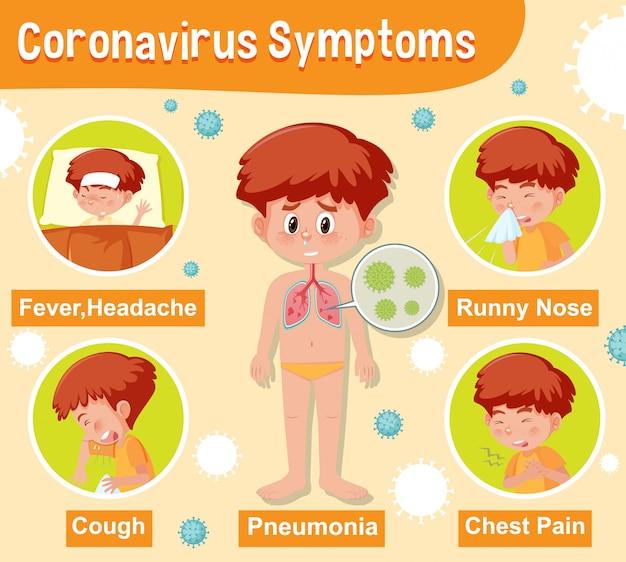 Diagram met coronavirus met verschillende symptomen