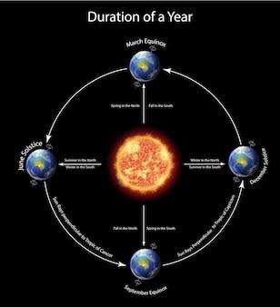Diagram met de duur van een jaar met aarde rond de zon