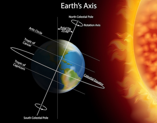 Diagram met eclips op aarde