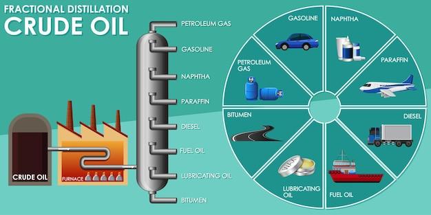 Diagram met gefractioneerde destillatie van ruwe olie