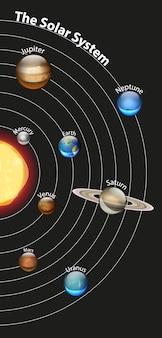 Diagram met het zonnestelsel