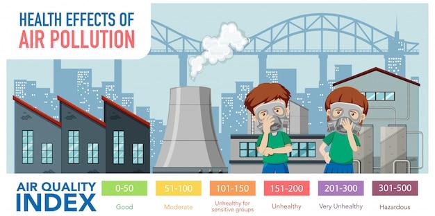 Diagram met luchtkwaliteitindex met kleurenschalen