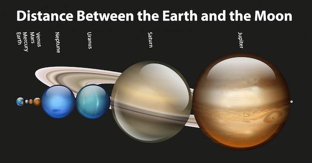 Diagram met verschillende planeten in het zonnestelsel