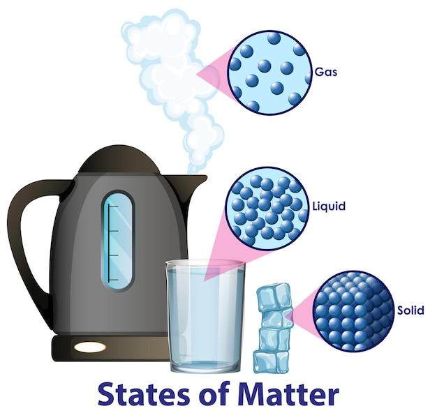 Diagram met verschillende toestanden van materie