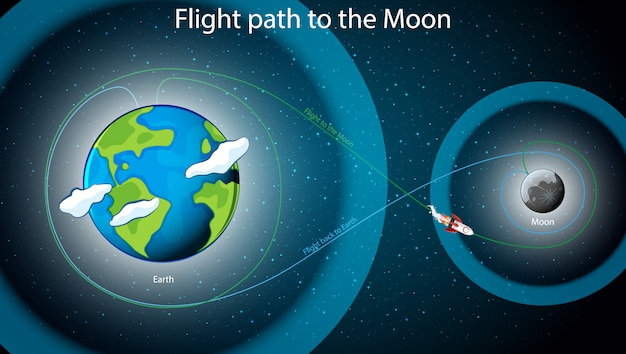 Diagram met vliegroute naar de maan