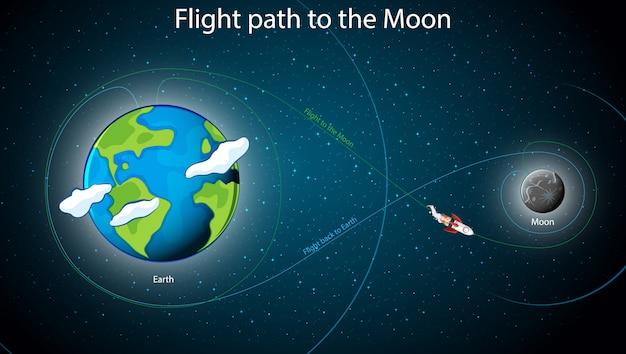 Diagram met vluchtparth naar de maan