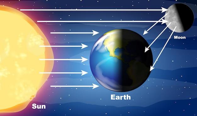 Diagram met zonlicht dat de aarde raakt