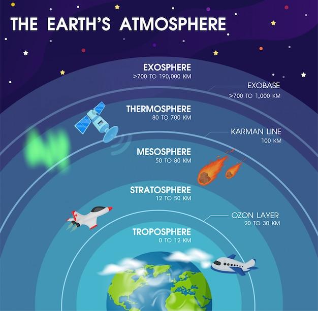 Diagram van de lagen binnen de atmosfeer van de aarde. illustratie vector eps10.