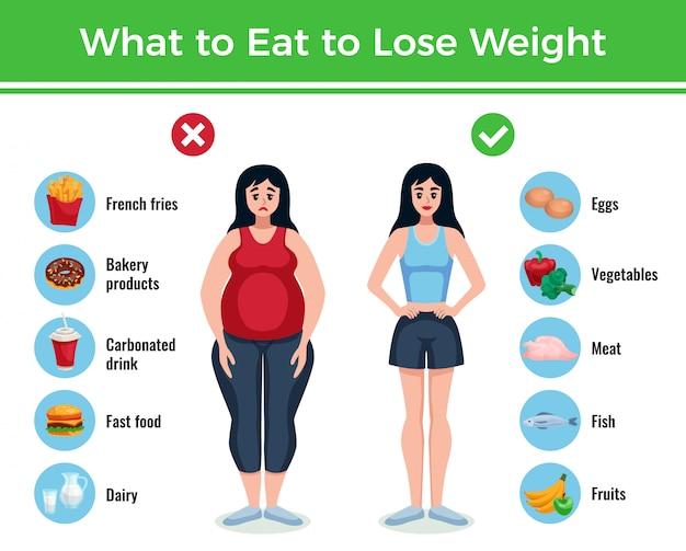 Dieet infographics lay-out met informatie over wat te eten om gewicht te verliezen en aankomen cartoon afbeelding