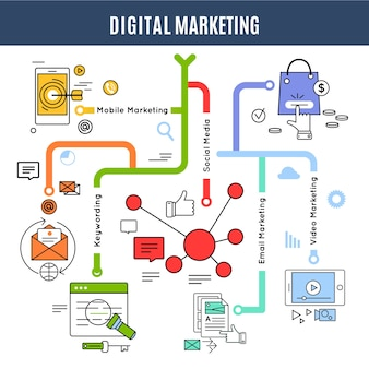 Digitaal marketingconcept met beschrijvingen van sleutelwoorden voor mobiele sociale e-mail