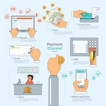 Digitale betaling