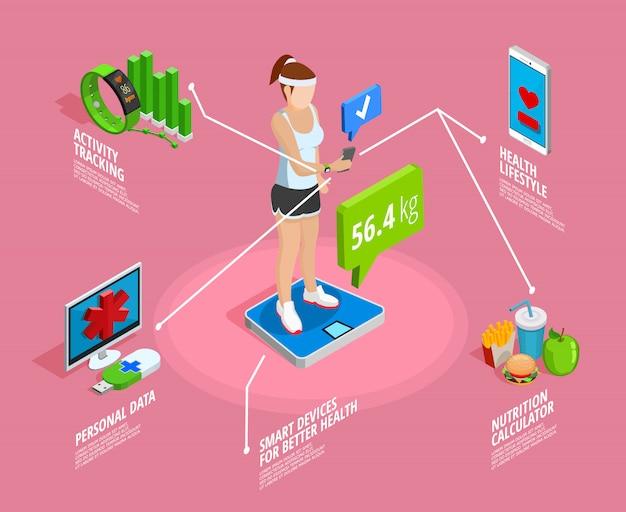 Digitale gezonde levensstijl isometrische sjabloon