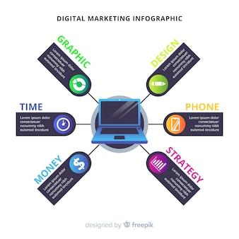 Digitale marketing infographic