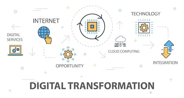 Digitale transformatie trendy banner concept sjabloon met eenvoudige lijn iconen. bevat iconen zoals digitale diensten, internet, cloud computing, technologie en meer