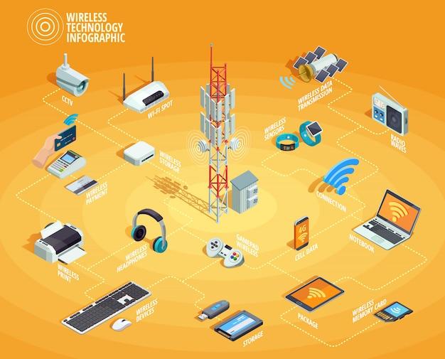 Draadloze technologie isometrische infographic stroomdiagram poster