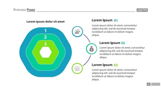 Drie-lags stroomdiagram met beschrijvingen