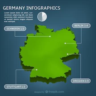 Duitsland inphographics
