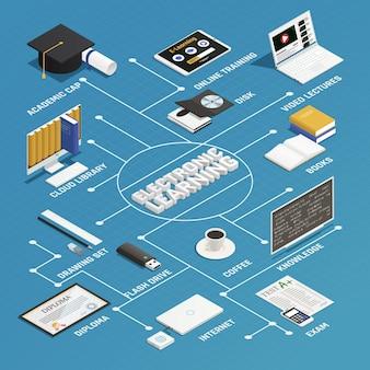 E-learning isometrische stroomdiagram