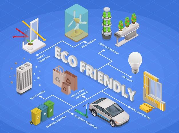 Eco-vriendelijke technologie isometrische samenstelling stroomdiagram illustratie