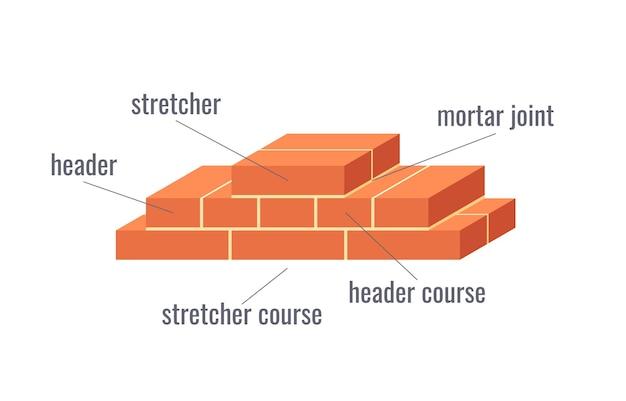 Educatief diagram met termen in metselwerk.