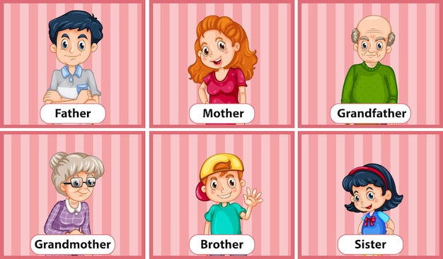 Educatieve engelse woordkaart van familieleden