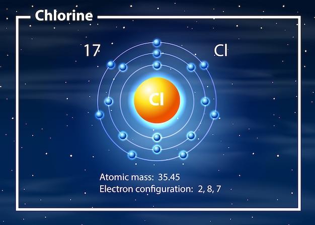 Een atoom van chloordiagram