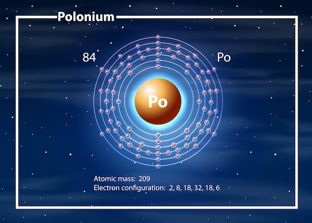 Een polonium element diagram