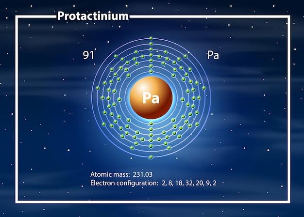 Een protactinium-atoomdiagram