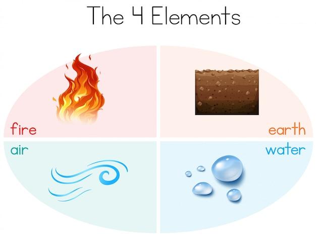 Een set van de 4 elementen