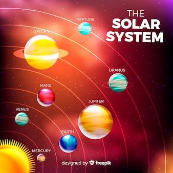 Elegant zonnestelsel schema met realistisch ontwerp