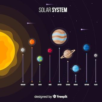 Elegante samenstelling van het zonnestelsel met een plat ontwerp