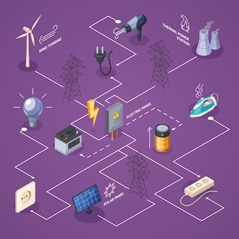 Elektriciteit isometrisch stroomschema met macht en energiebronnen symbolen vectorillustratie