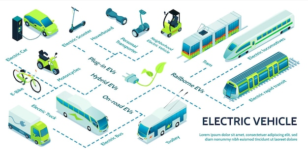 Elektrisch transport isometrisch stroomdiagram met verschillende transportmiddelen