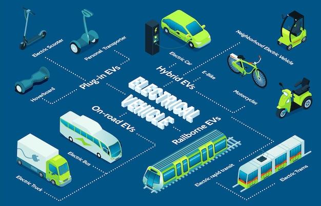 Elektrisch transport isometrische stroomdiagram met elektrische voertuigen