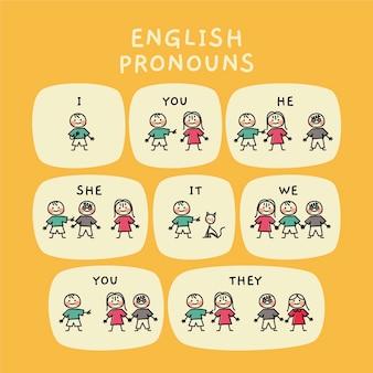 Engelse subject voornaamwoorden met karakters