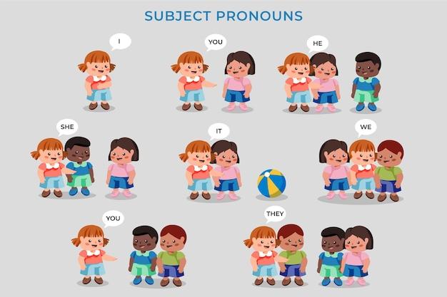Engelse voornaamwoorden met geïllustreerde kinderen
