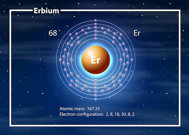 Erbium atoomdiagram concept
