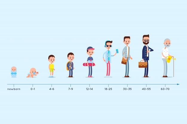 Evolutie van de woning van een man van geboorte tot ouderdom. stadia van opgroeien. levenscyclus grafiek.