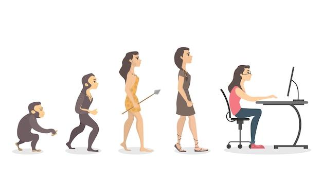 Evolutie van programmeur.
