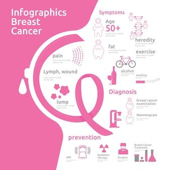 Fibrocystische borstveranderingen ziekte, medische infographic.
