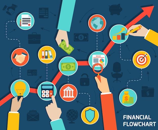 Financiële flowchart