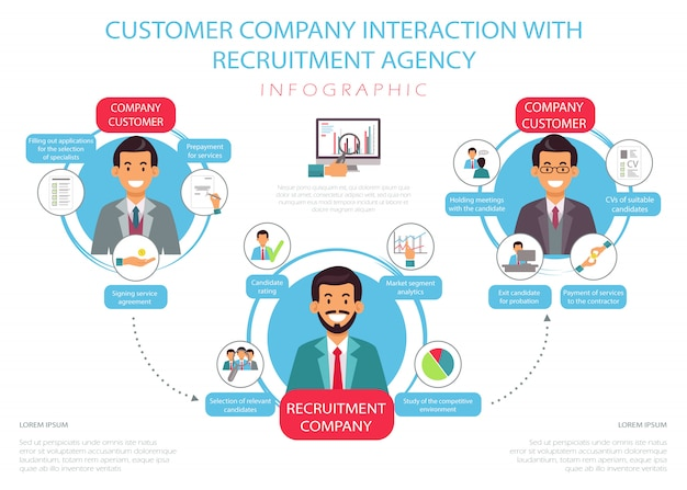 Flat customer company interaction with agency.