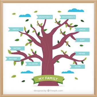 Flat familie boom met blauwe labels