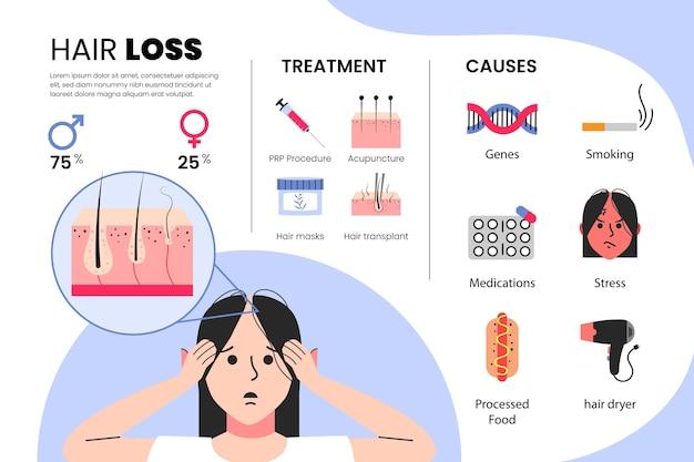 Flat-hand getekend haaruitval infographic