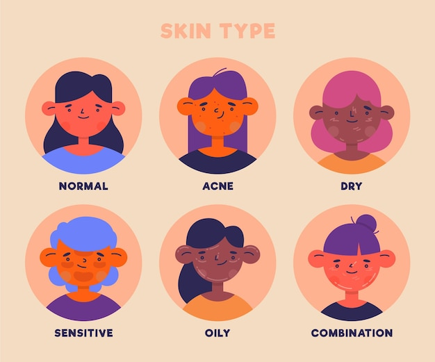 Flat-hand getekend huidtypes illustratie