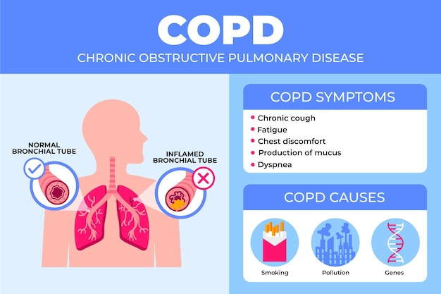 Flat-hand getekende copd infographic en longen