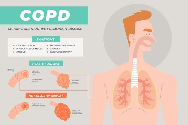 Flat-hand getekende copd infographic en man
