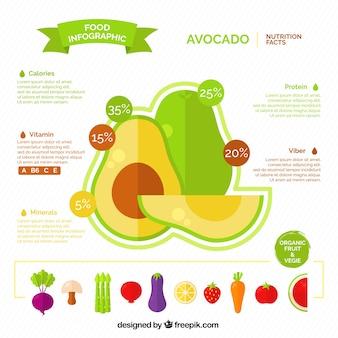 Flat infographic over avocado